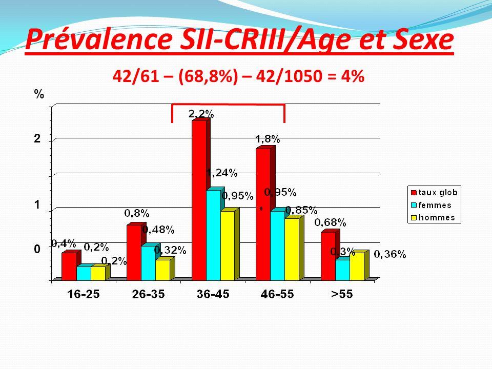 Prévalence SII-CRIII/Age et Sexe