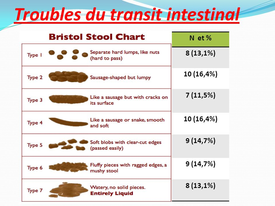 Troubles du transit intestinal