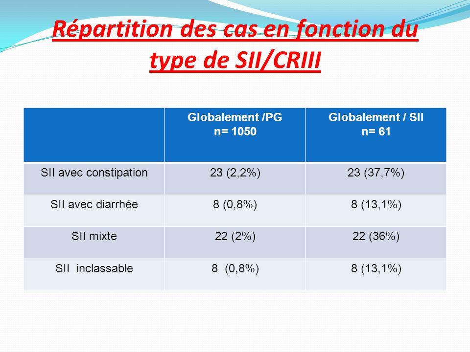 Répartition des cas en fonction du type de SII/CRIII