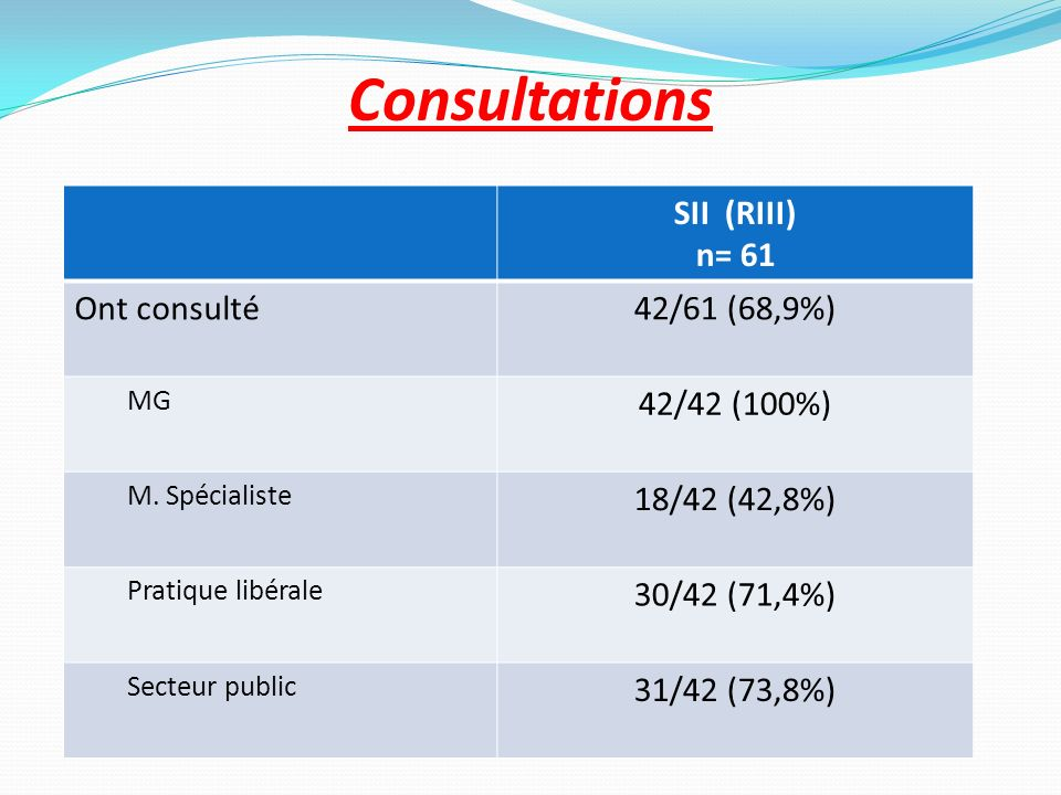 Consultations SII (RIII) n= 61 Ont consulté 42/61 (68,9%) 42/42 (100%)