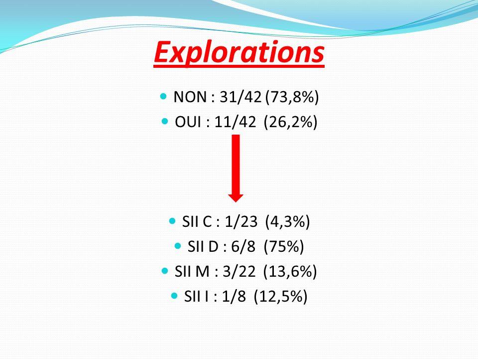 Explorations NON : 31/42 (73,8%) OUI : 11/42 (26,2%)