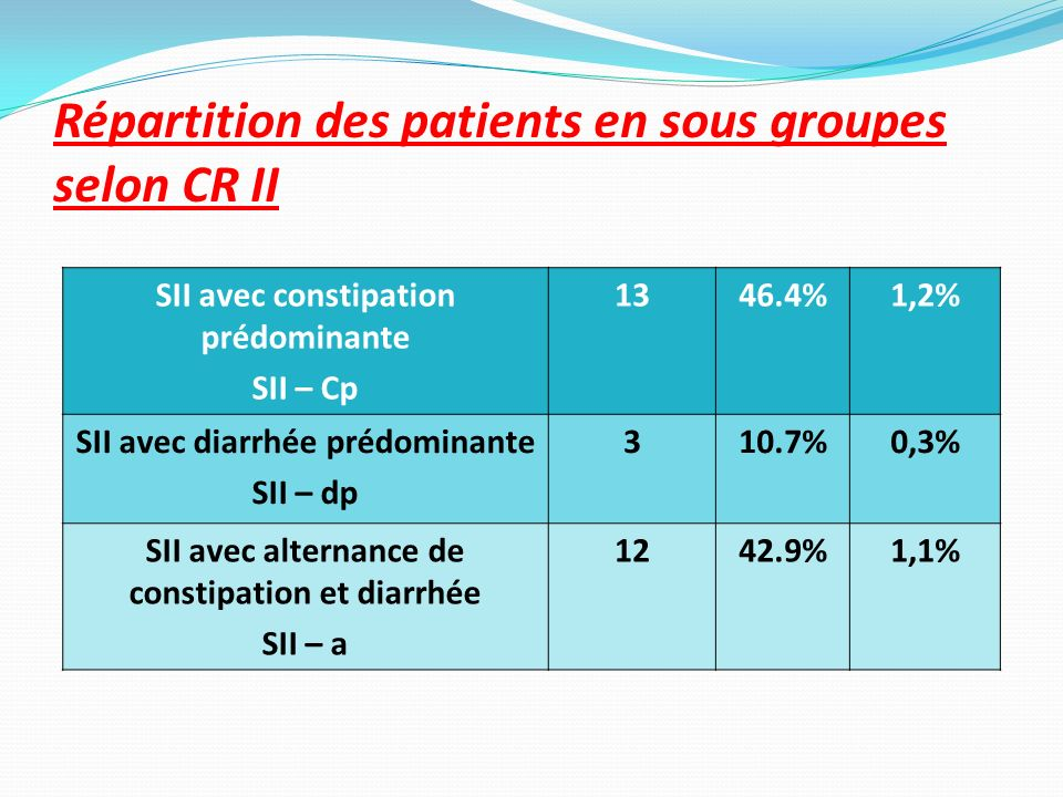 Répartition des patients en sous groupes selon CR II