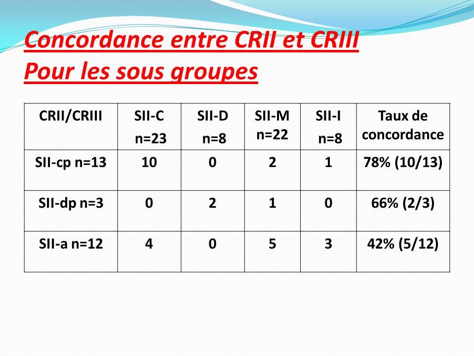 Concordance entre CRII et CRIII Pour les sous groupes