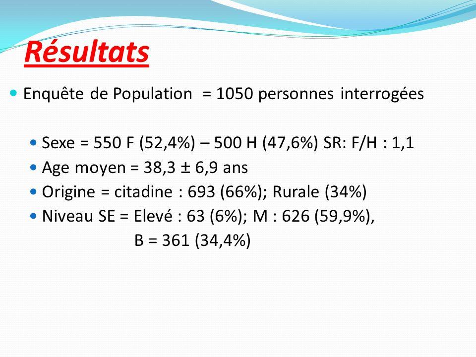 Résultats Enquête de Population = 1050 personnes interrogées