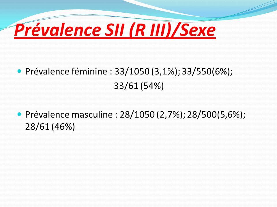 Prévalence SII (R III)/Sexe