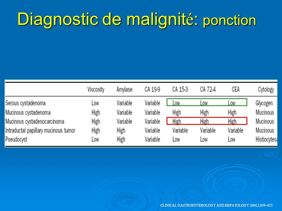Diagnostic de malignité: ponction