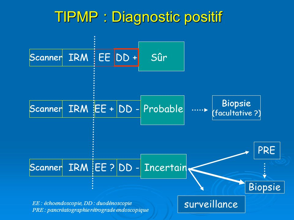 TIPMP : Diagnostic positif