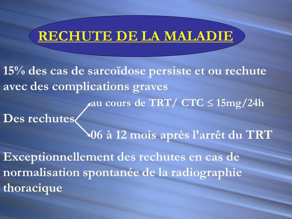 RECHUTE DE LA MALADIE 15% des cas de sarcoïdose persiste et ou rechute avec des complications graves.