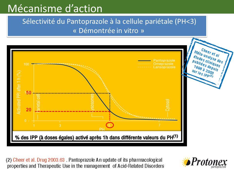 Sélectivité du Pantoprazole à la cellule pariétale (PH<3)