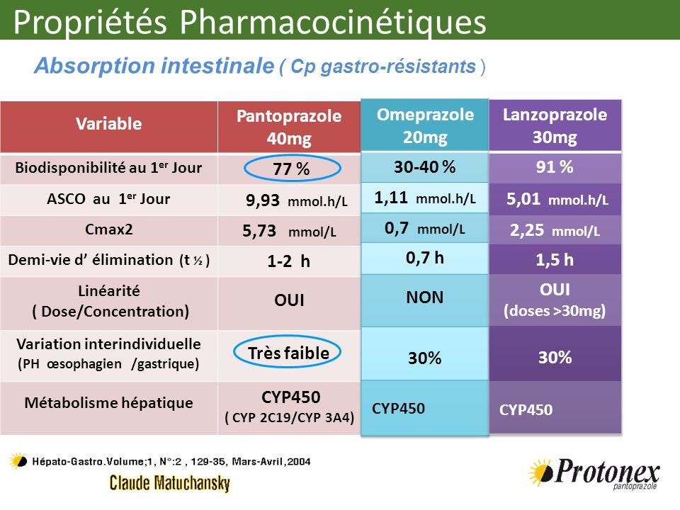 Propriétés Pharmacocinétiques