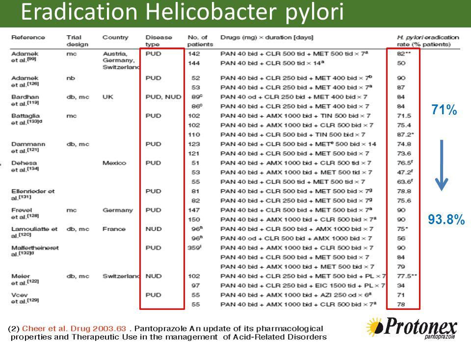 Eradication Helicobacter pylori