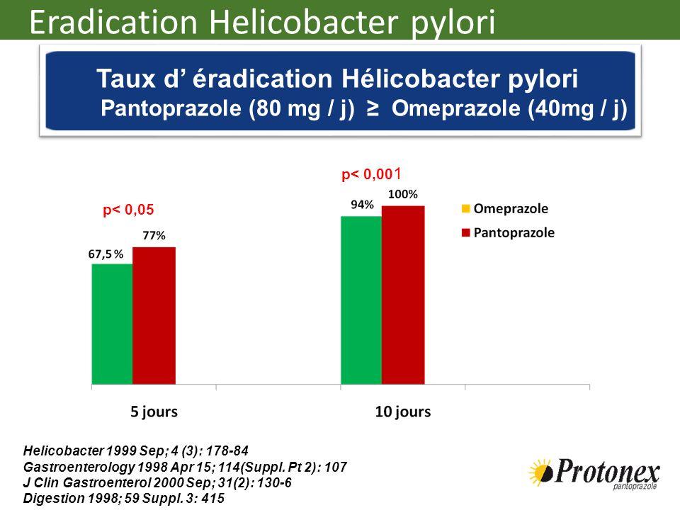 Taux d' éradication Hélicobacter pylori