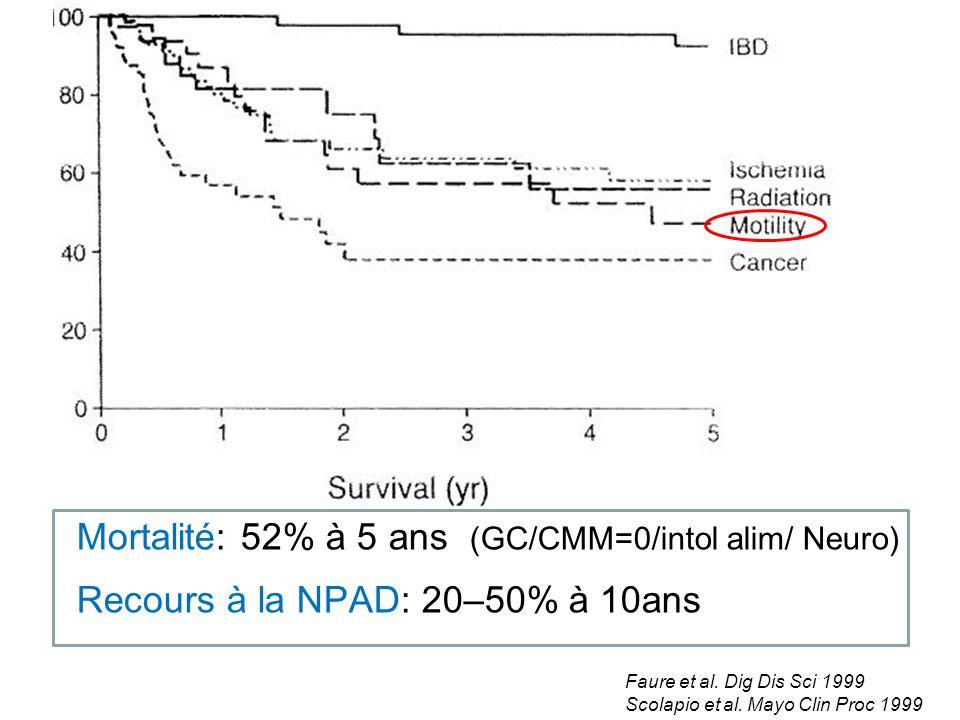 Mortalité: 52% à 5 ans (GC/CMM=0/intol alim/ Neuro)
