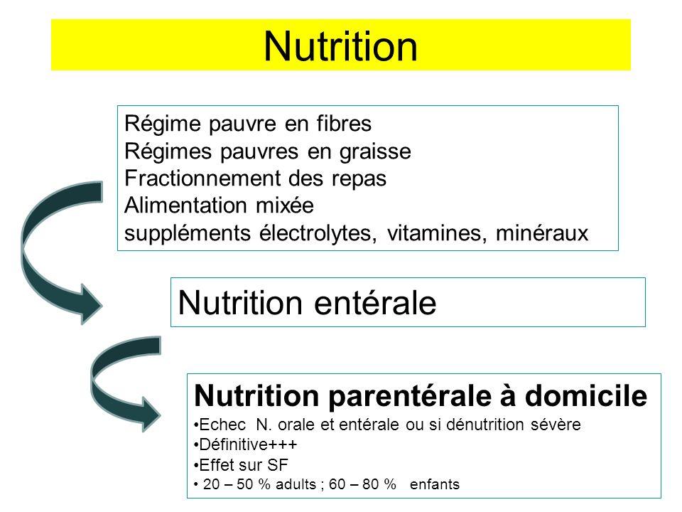 Nutrition Nutrition entérale Nutrition parentérale à domicile