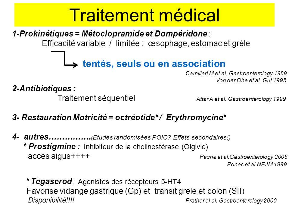 Traitement médical 1-Prokinétiques = Métoclopramide et Dompéridone :