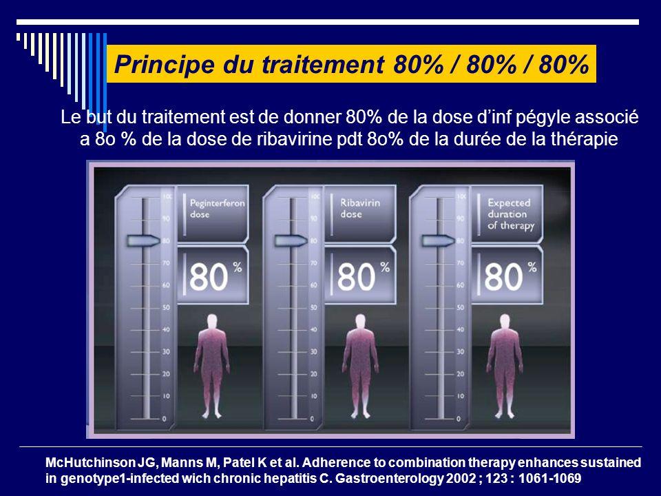 Principe du traitement 80% / 80% / 80%
