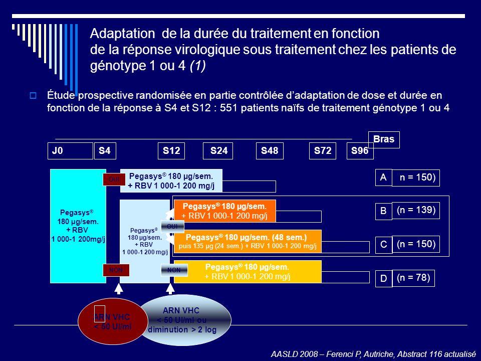 14 Adaptation de la durée du traitement en fonction de la réponse virologique sous traitement chez les patients de génotype 1 ou 4 (1)
