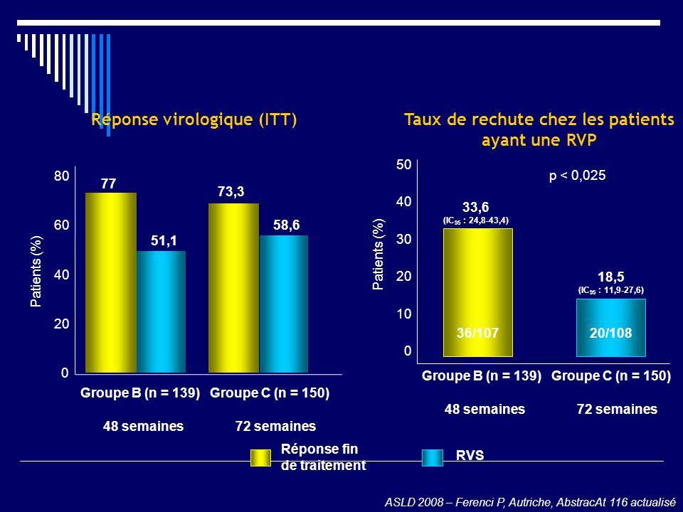 Réponse virologique (ITT)