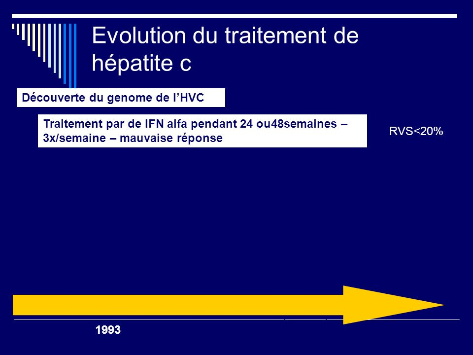 Evolution du traitement de hépatite c