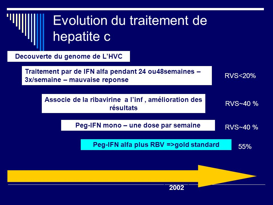 Evolution du traitement de hepatite c