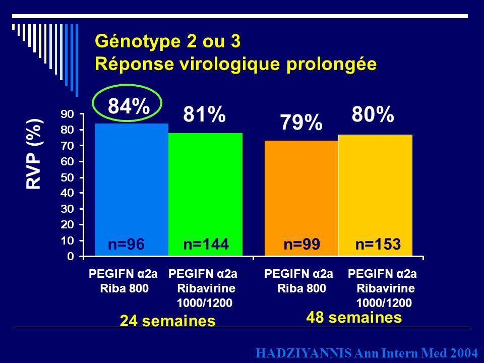 Génotype 2 ou 3 Réponse virologique prolongée