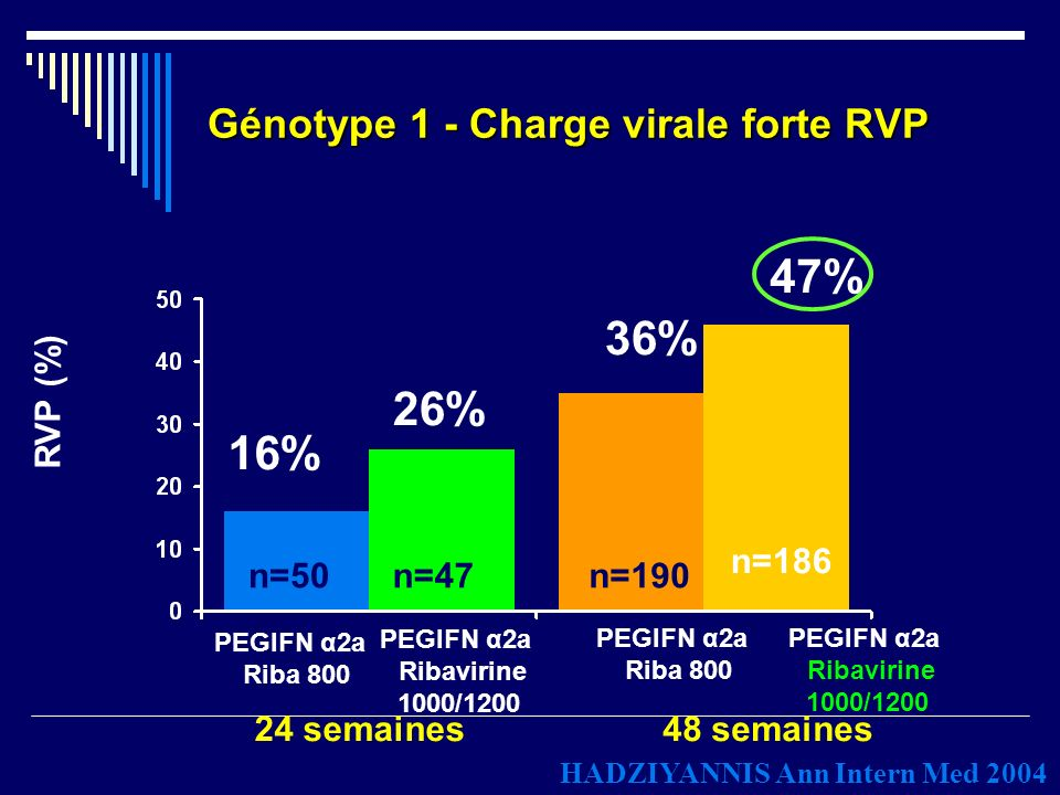 Génotype 1 - Charge virale forte RVP