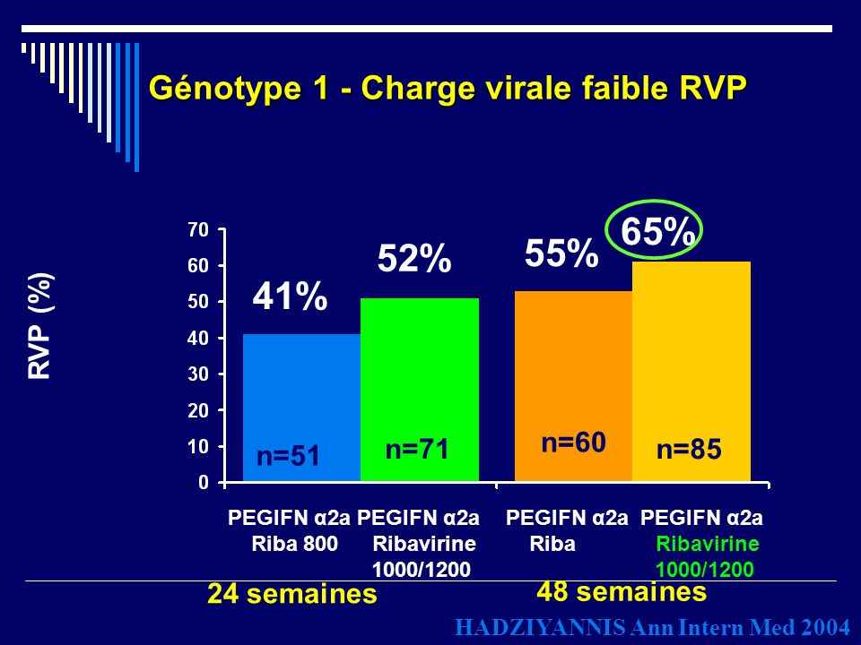 Génotype 1 - Charge virale faible RVP
