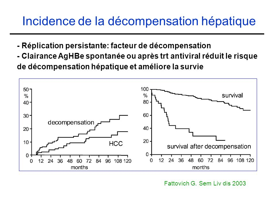 Incidence de la décompensation hépatique