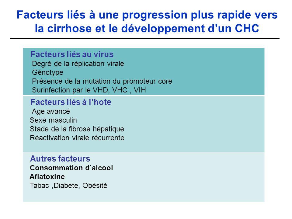 Facteurs liés à une progression plus rapide vers la cirrhose et le développement d'un CHC
