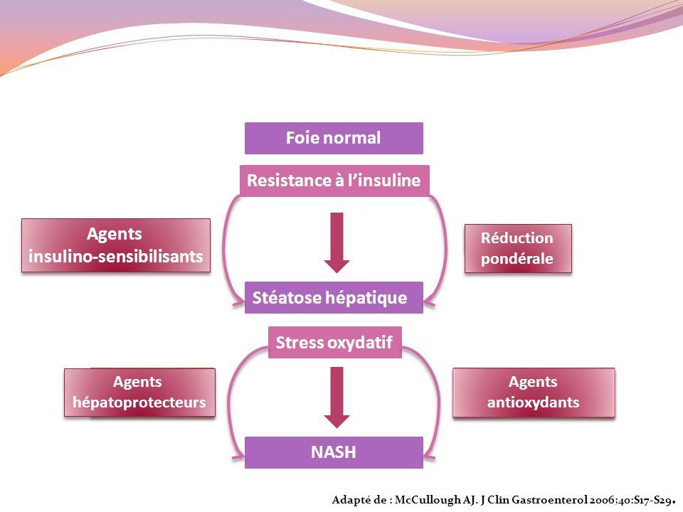 insulino-sensibilisants