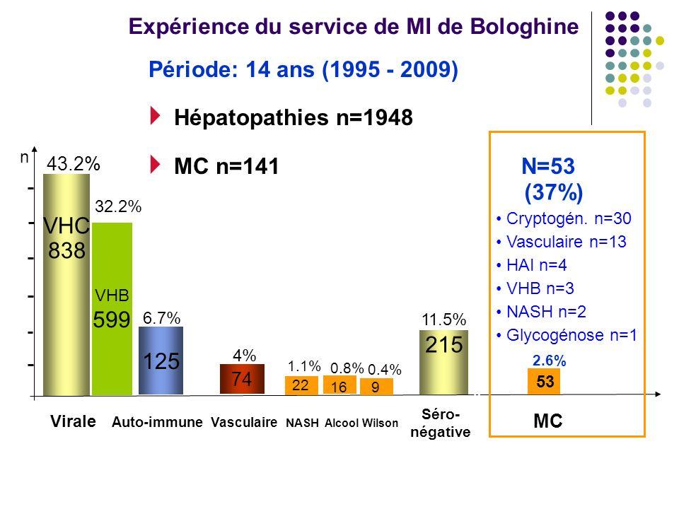 Expérience du service de MI de Bologhine