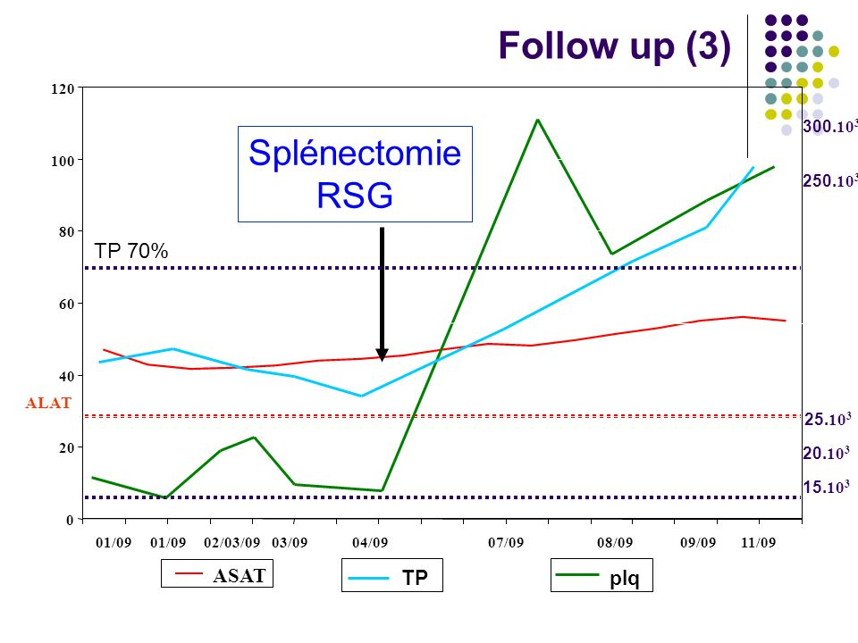 Follow up (3) Splénectomie RSG TP 70% ASAT TP plq 300.103 250.103 ALAT