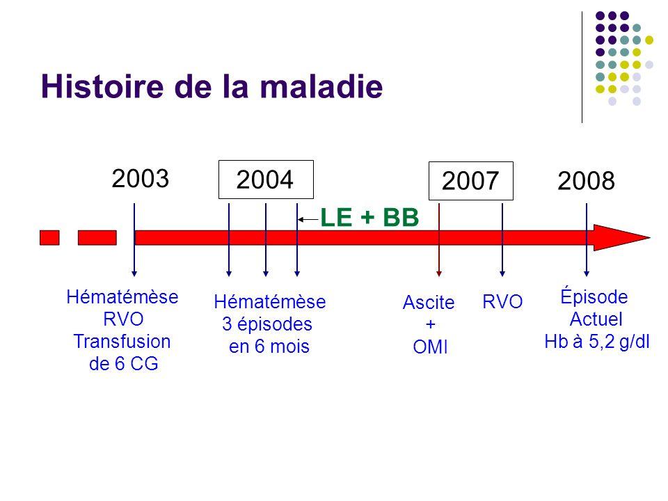 Histoire de la maladie 2003 2004 2007 2008 LE + BB Hématémèse RVO