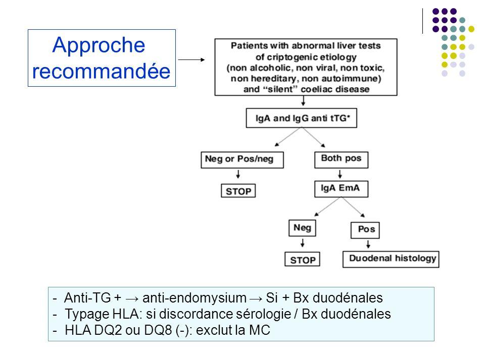 Approcherecommandée. - Anti-TG + → anti-endomysium → Si + Bx duodénales. Typage HLA: si discordance sérologie / Bx duodénales.