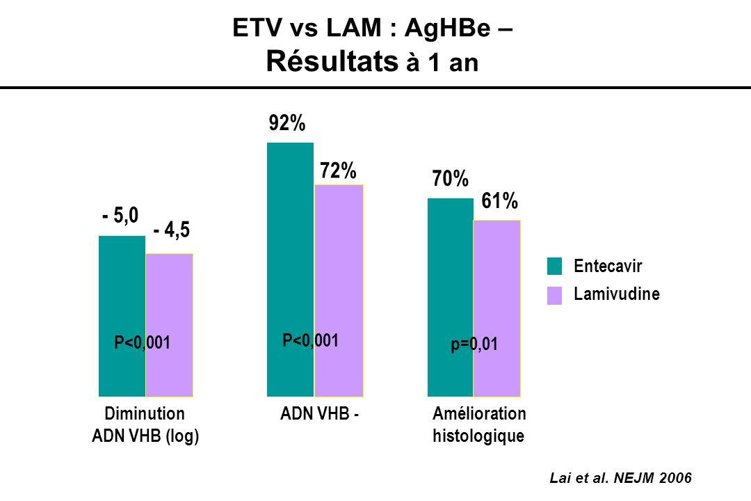 Résultats à 1 an ETV vs LAM : AgHBe – 92% 72% 70% 61% - 5,0 - 4,5