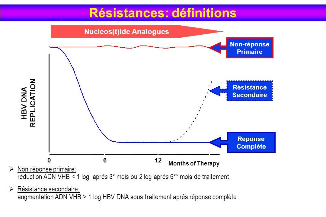 Résistances: définitions Nucleos(t)ide Analogues Résistance Secondaire
