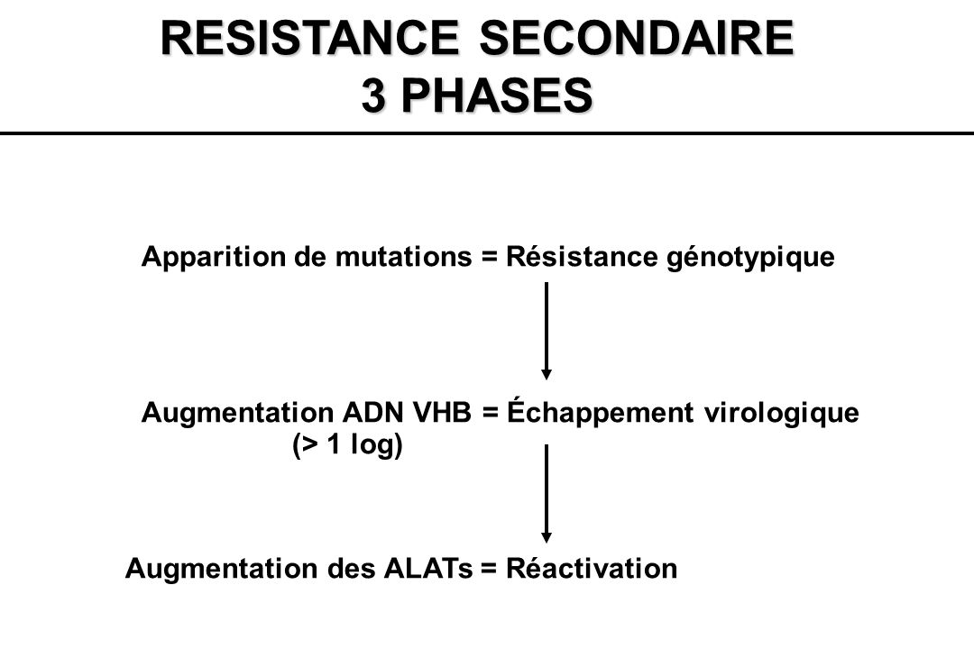 RESISTANCE SECONDAIRE 3 PHASES