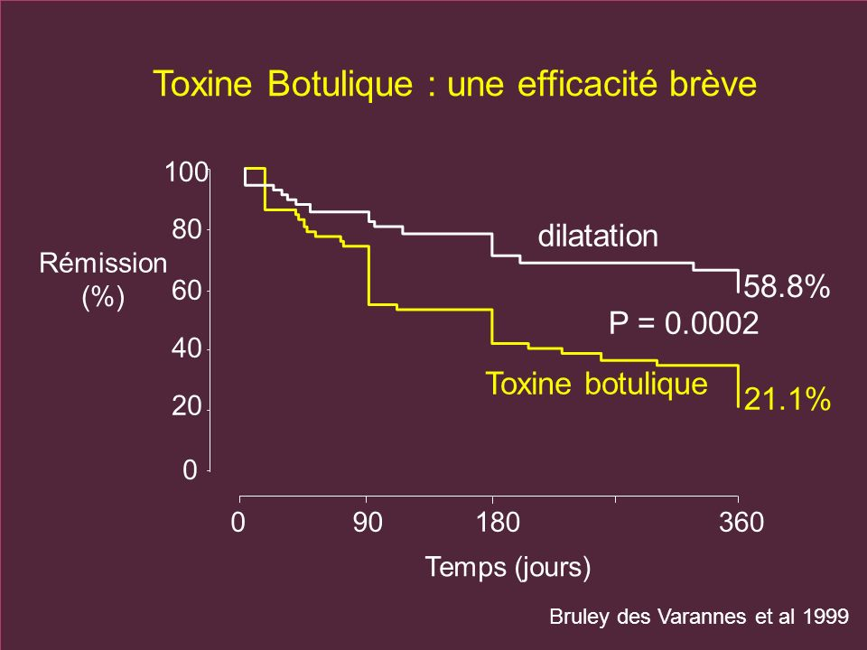 Toxine Botulique : une efficacité brève
