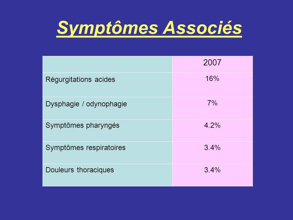 Symptômes Associés 2007 Régurgitations acides 16%