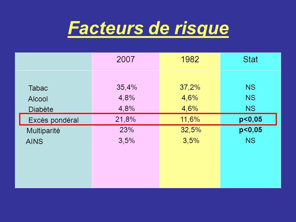 Facteurs de risque 2007 1982 Stat Tabac Alcool Diabète Excès pondéral
