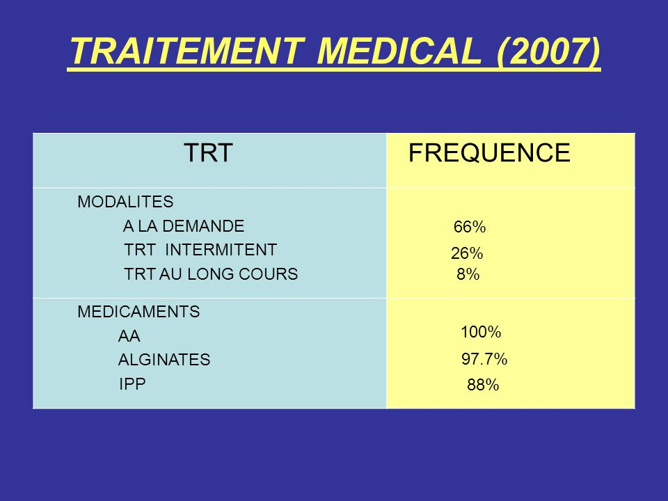 TRAITEMENT MEDICAL (2007) TRT FREQUENCE MODALITES A LA DEMANDE