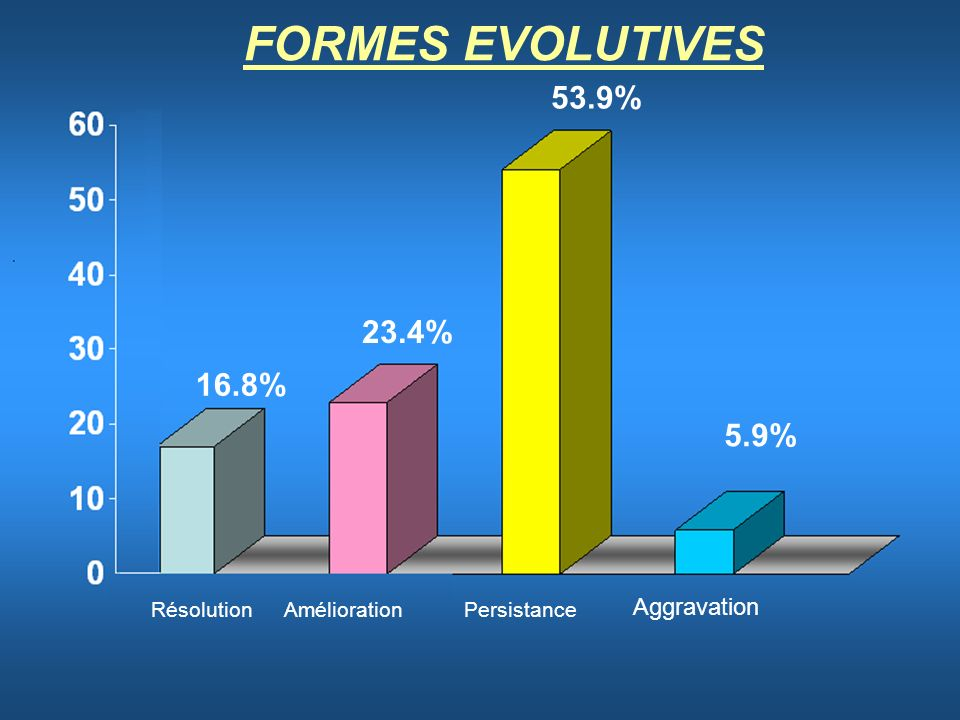 FORMES EVOLUTIVES 53.9% 23.4% 16.8% 5.9% Résolution Aggravation