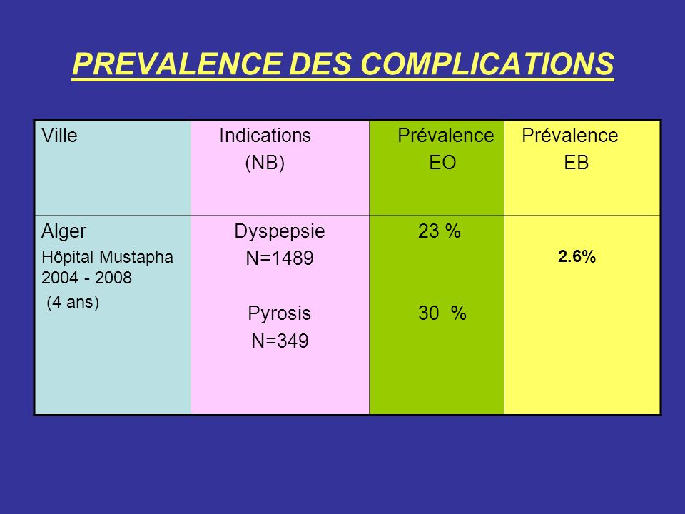 PREVALENCE DES COMPLICATIONS