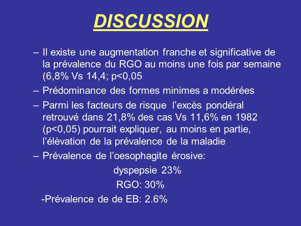 DISCUSSION Il existe une augmentation franche et significative de la prévalence du RGO au moins une fois par semaine (6,8% Vs 14,4; p<0,05.