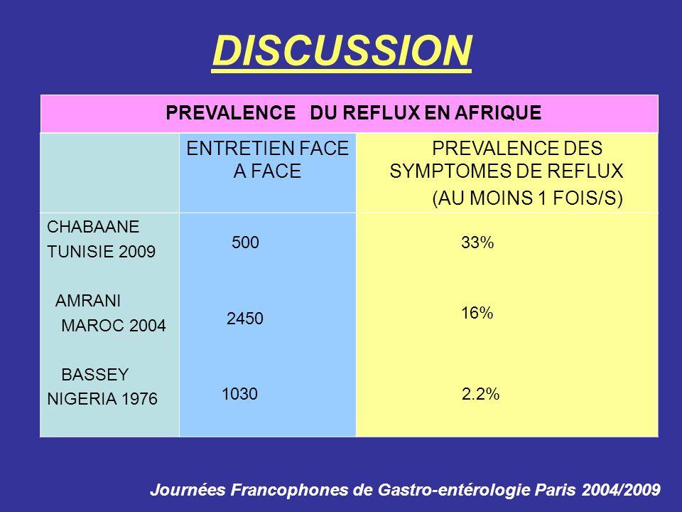 PREVALENCE DES SYMPTOMES DE REFLUX