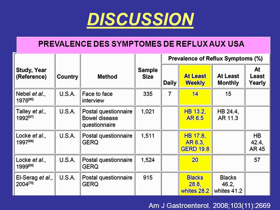 DISCUSSION PREVALENCE DES SYMPTOMES DE REFLUX AUX USA