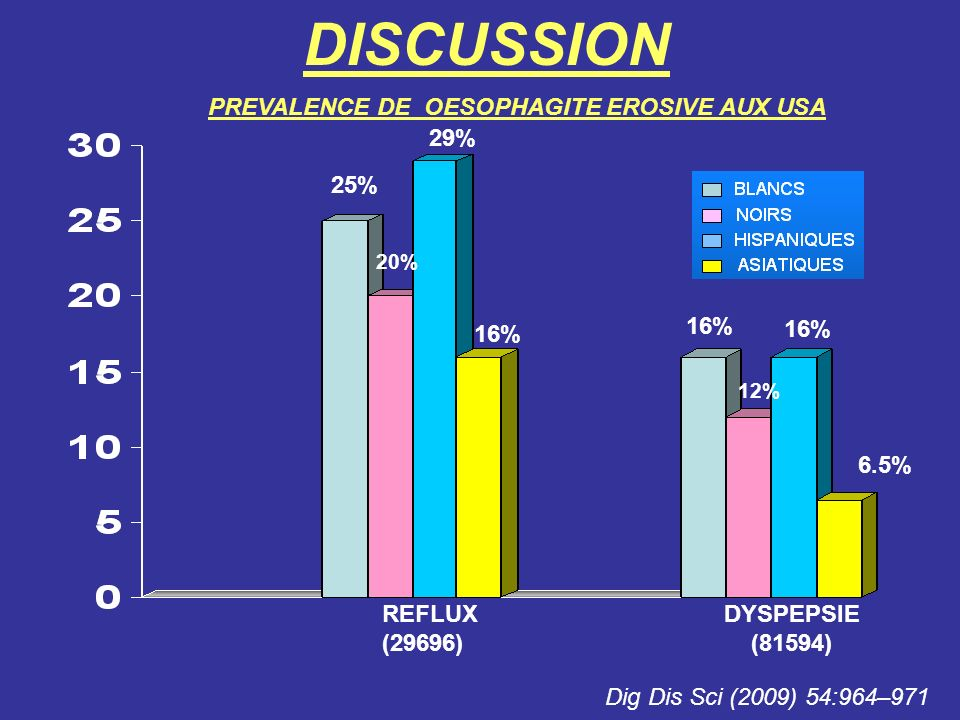 DISCUSSION PREVALENCE DE OESOPHAGITE EROSIVE AUX USA 29% 25% 16% 16%