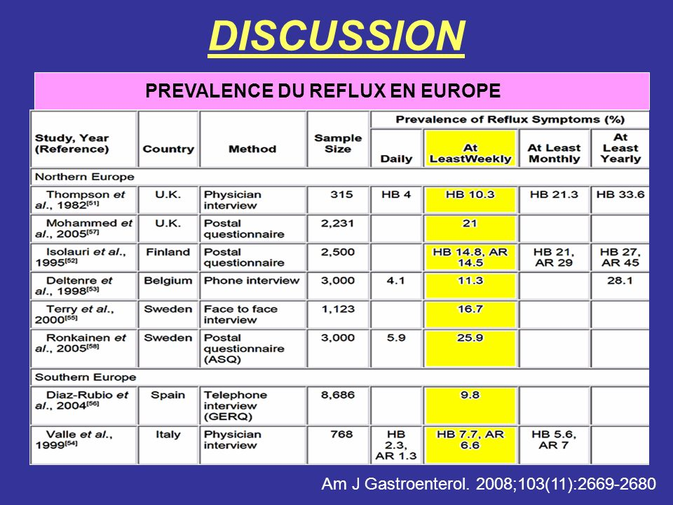 DISCUSSION PREVALENCE DU REFLUX EN EUROPE