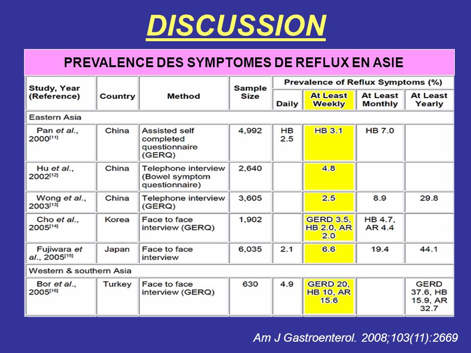 DISCUSSION PREVALENCE DES SYMPTOMES DE REFLUX EN ASIE