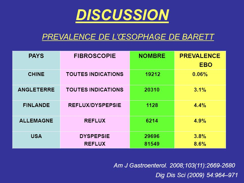 DISCUSSION PREVALENCE DE L'ŒSOPHAGE DE BARETT PAYS FIBROSCOPIE NOMBRE